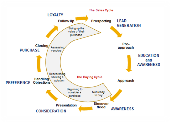 Do You Know Your Customer's Buying Cycle?